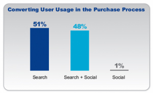 Search and Social Media Increases